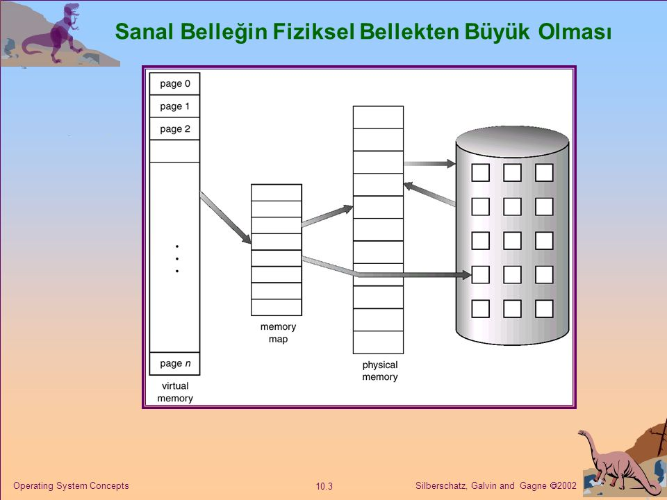 Silberschatz, Galvin and Gagne  2002 10.3 Operating System Concepts Sanal Belleğin Fiziksel Bellekten Büyük Olması