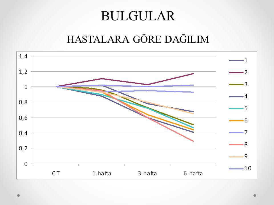 PAROTİS VOLÜMLERİ (Tüm olgular) CT Planlama ortalama hacmi398,84 cm 3 (min: 11,72cm 3 -max: 88,49 cm 3 ) CBCT tedavi sonu ortalama hacmi323,29 cm 3 (min: 12,60cm 3 -max: 65,21 cm 3 ) BİR OLGUYA GÖRE DEĞİŞİM CT Planlama hacmi: 88,49 cm 3 1.hafta 84.86 cm 3 (%5), 3.hafta 54,09 cm 3 (%39), 6.hafta 26,35 cm 3 (%70) DIŞ KONTUR DEĞİŞİMİ 1.hafta %2, 3.hafta %4, 6.hafta %9