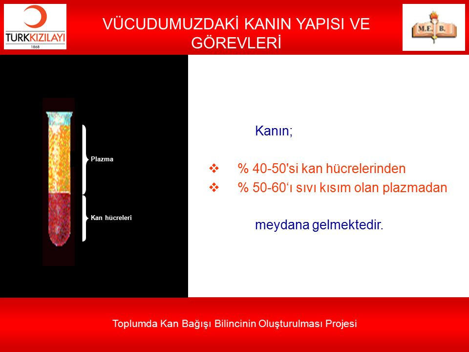 Toplumda Kan Bağışı Bilincinin Oluşturulması Projesi VÜCUDUMUZDAKİ KANIN YAPISI VE GÖREVLERİ Kanın;  % 40-50'si kan hücrelerinden  % 50-60'ı sıvı kı