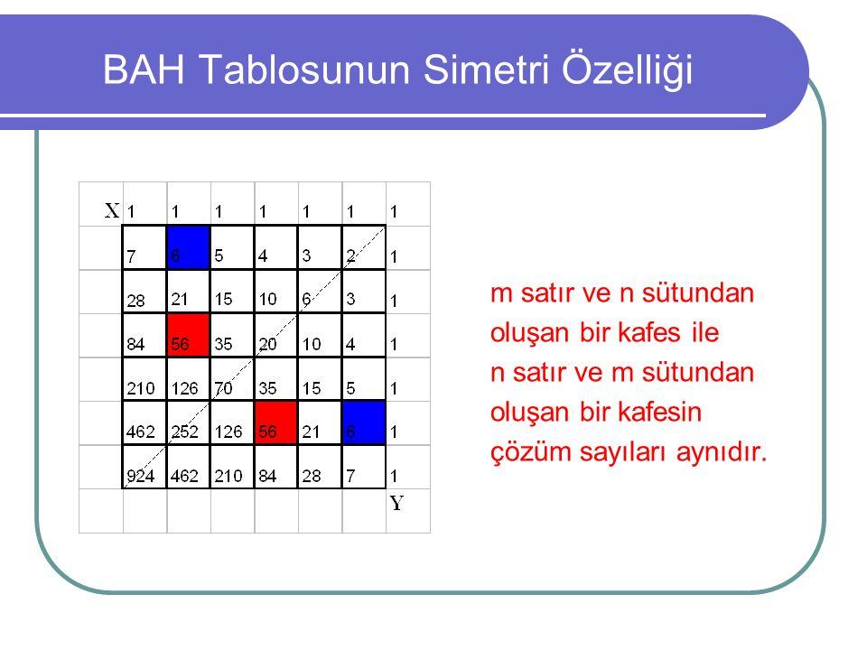 BAH Tablosunun Simetri Özelliği m satır ve n sütundan oluşan bir kafes ile n satır ve m sütundan oluşan bir kafesin çözüm sayıları aynıdır.