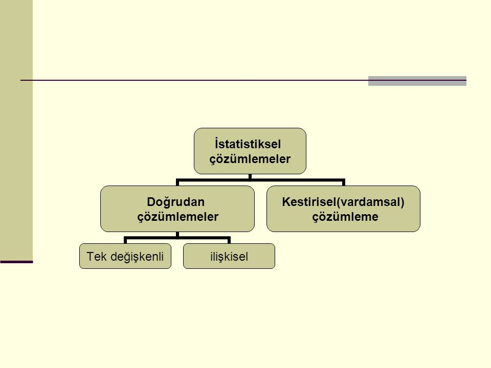 İstatistiksel çözümlemeler Doğrudan çözümlemeler Tek değişkenliilişkisel Kestirisel(vardamsal) çözümleme