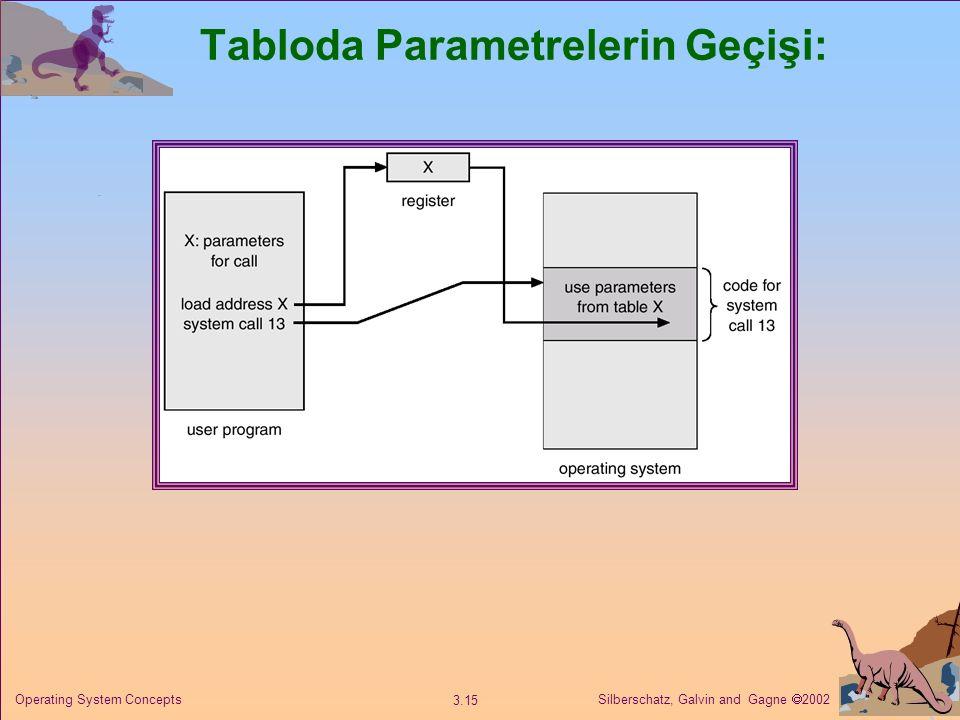 Silberschatz, Galvin and Gagne  2002 3.15 Operating System Concepts Tabloda Parametrelerin Geçişi: