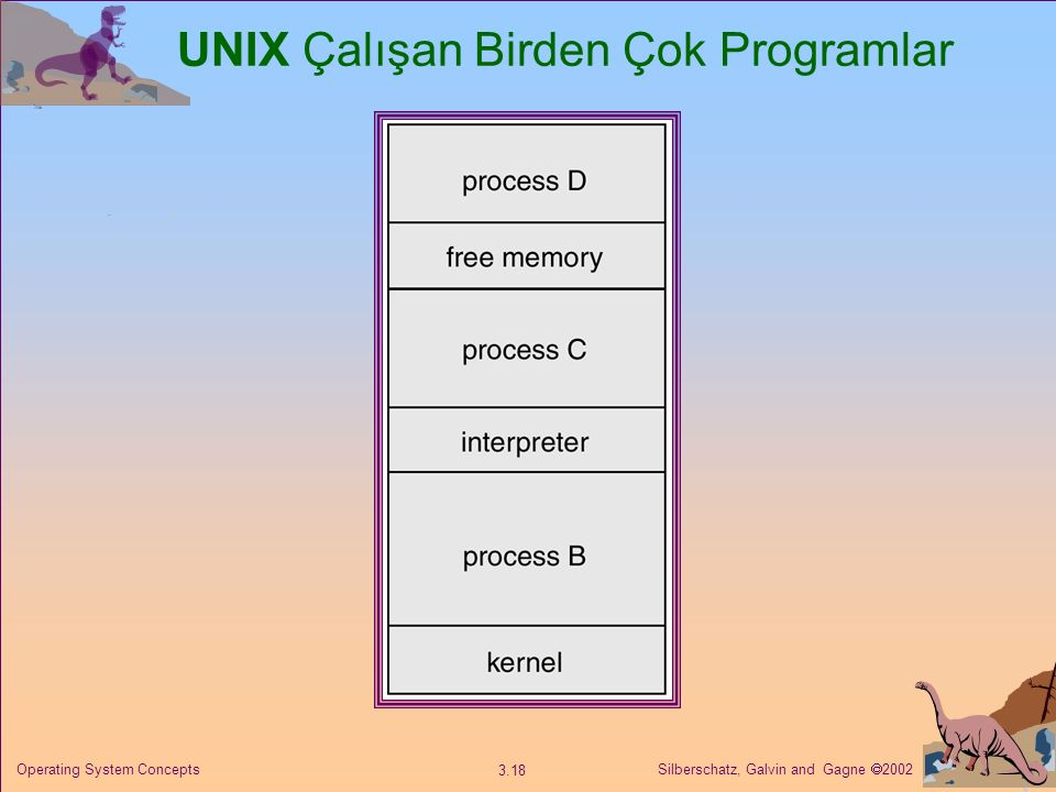 Silberschatz, Galvin and Gagne  2002 3.18 Operating System Concepts UNIX Çalışan Birden Çok Programlar