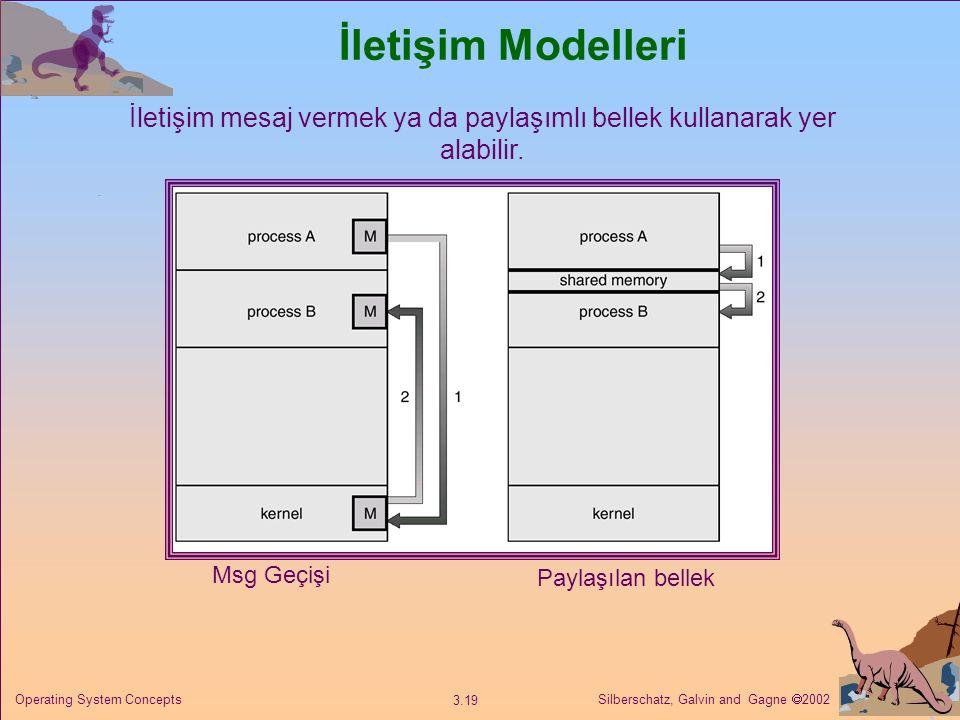 Silberschatz, Galvin and Gagne  2002 3.19 Operating System Concepts İletişim Modelleri Msg Geçişi Paylaşılan bellek İletişim mesaj vermek ya da paylaşımlı bellek kullanarak yer alabilir.