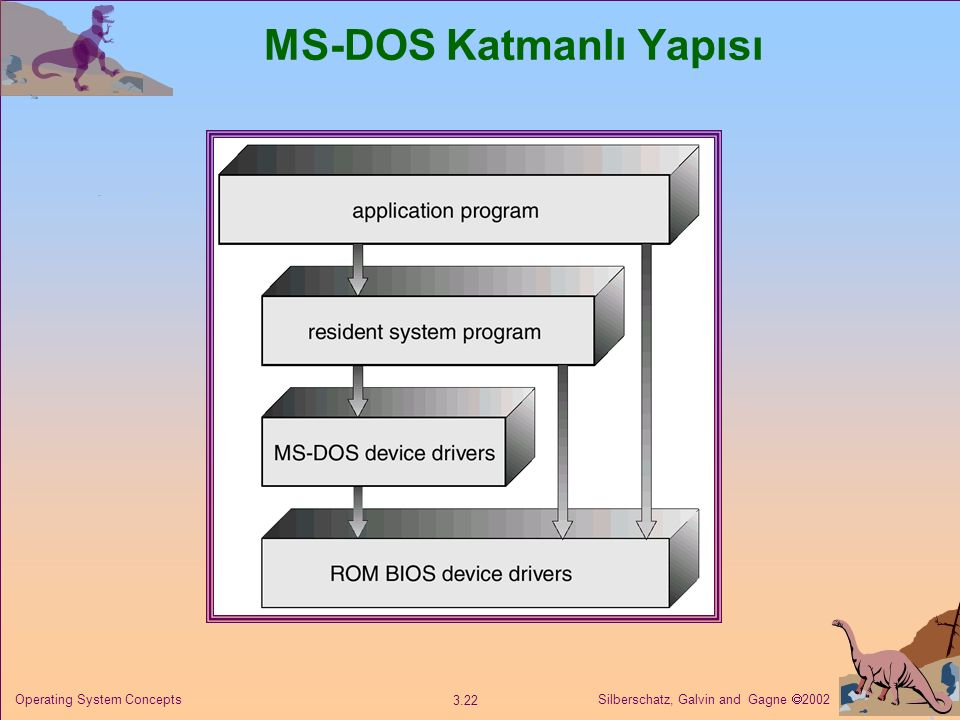 Silberschatz, Galvin and Gagne  2002 3.22 Operating System Concepts MS-DOS Katmanlı Yapısı
