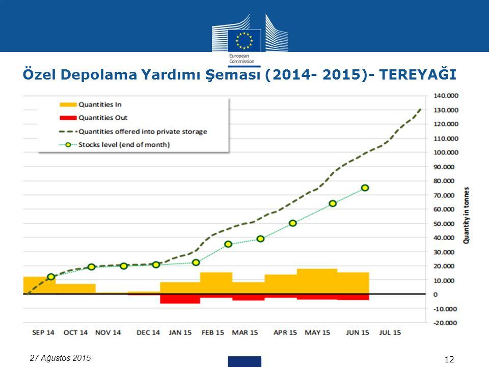 27 Ağustos 2015 12 Özel Depolama Yardımı Şeması (2014- 2015)- TEREYAĞI