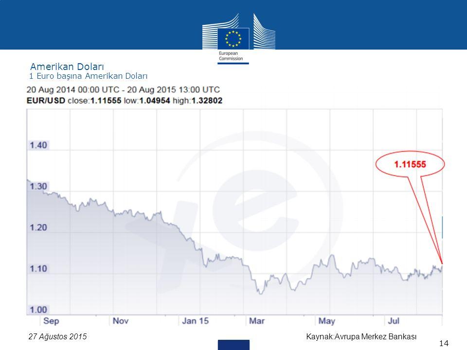 Kaynak:Avrupa Merkez Bankası27 Ağustos 2015 Amerikan Doları 14 1 Euro başına Amerikan Doları
