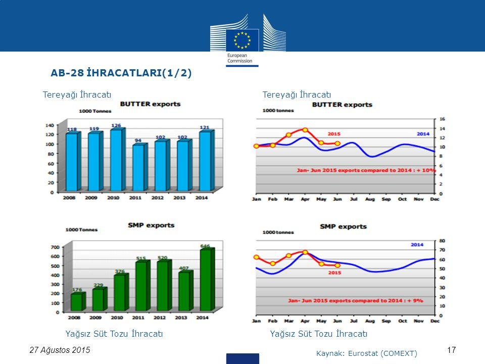 1727 Ağustos 2015 AB-28 İHRACATLARI(1/2) Tereyağı İhracatı Yağsız Süt Tozu İhracatı Kaynak: Eurostat (COMEXT)