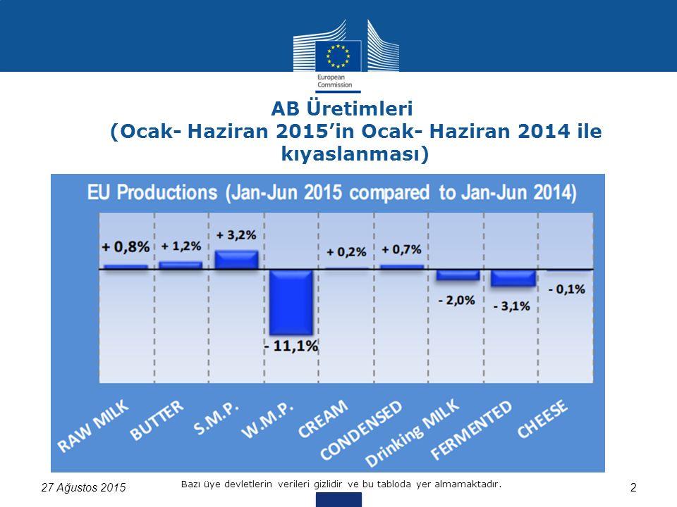 AB Üretimleri (Ocak- Haziran 2015'in Ocak- Haziran 2014 ile kıyaslanması) 27 Ağustos 20152 Bazı üye devletlerin verileri gizlidir ve bu tabloda yer almamaktadır.
