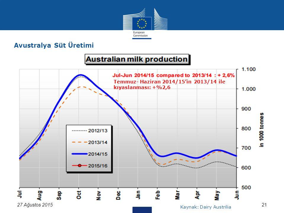 27 Ağustos 201521 Avustralya Süt Üretimi Kaynak: Dairy Austrilia Temmuz- Haziran 2014/15'in 2013/14 ile kıyaslanması: +%2,6
