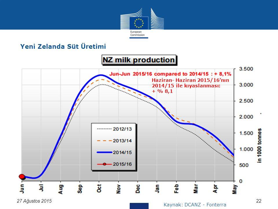27 Ağustos 201522 Yeni Zelanda Süt Üretimi Kaynak: DCANZ - Fonterra Haziran- Haziran 2015/16'nın 2014/15 ile kıyaslanması: + % 8,1