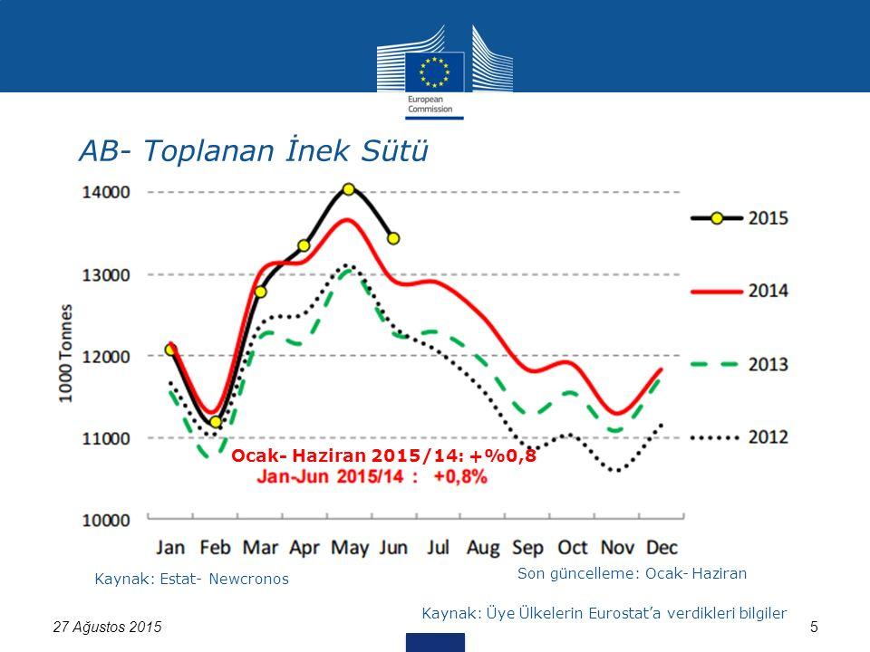 AB- Toplanan İnek Sütü 27 Ağustos 20155 Kaynak: Estat- Newcronos Son güncelleme: Ocak- Haziran Kaynak: Üye Ülkelerin Eurostat'a verdikleri bilgiler Ocak- Haziran 2015/14: +%0,8