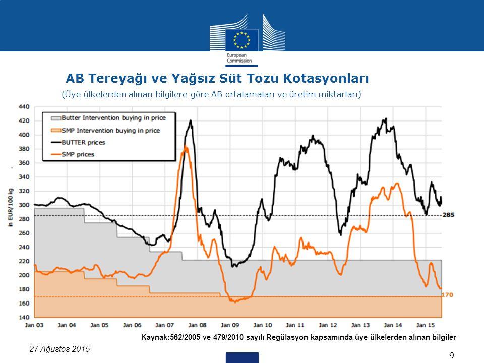 Kaynak:562/2005 ve 479/2010 sayılı Regülasyon kapsamında üye ülkelerden alınan bilgiler 27 Ağustos 2015 AB Tereyağı ve Yağsız Süt Tozu Kotasyonları 9 (Üye ülkelerden alınan bilgilere göre AB ortalamaları ve üretim miktarları)