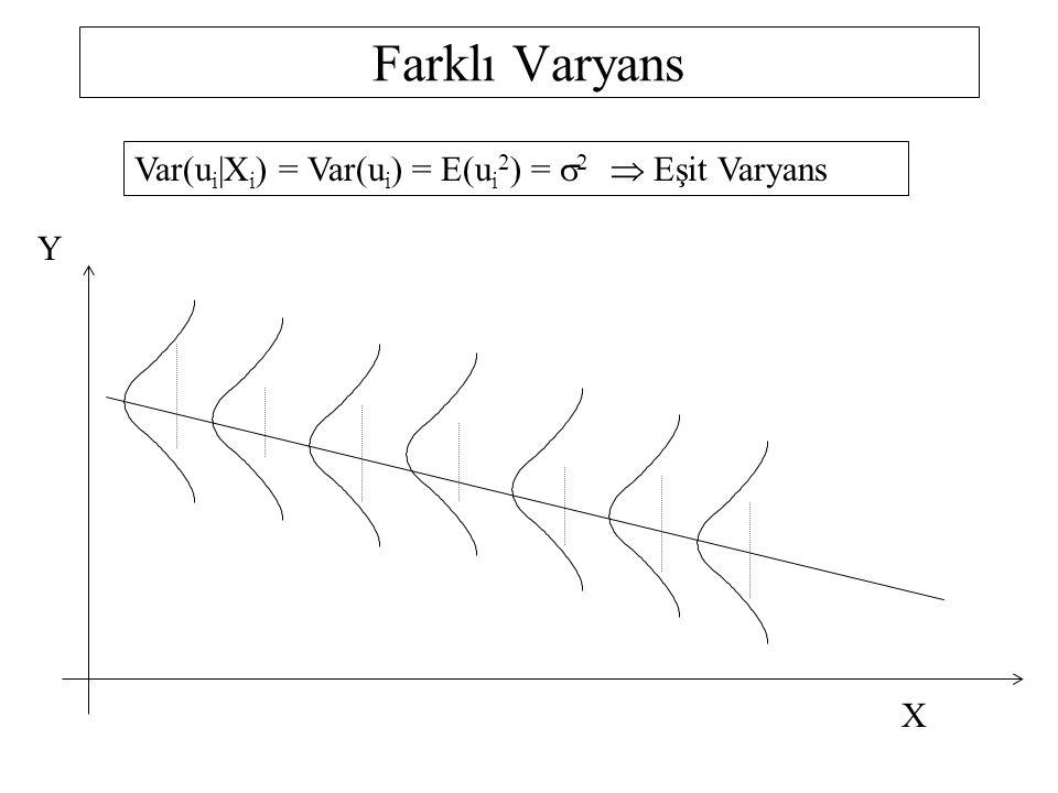 Lagrange Çarpanları(LM) Testi lnmaaş = 3.8094 + 0.0439yıl - 0.0006 yıl 2 LM Testi için yardımcı regresyon: 1.Aşama 2.Aşama  = 0.05 3.Aşama 4.Aşama H 0 : b = 0 H 1 : b  0 s.d.=2-1=1  2 tab =3.84146 LM= n.R y 2 = 222(0.0537)= 11.9214 LM >  2 tab H 0 hipotezi reddedilebilir e 2 = -0.2736 + 0.0730 lnmaas-tah R y 2 = 0.0537