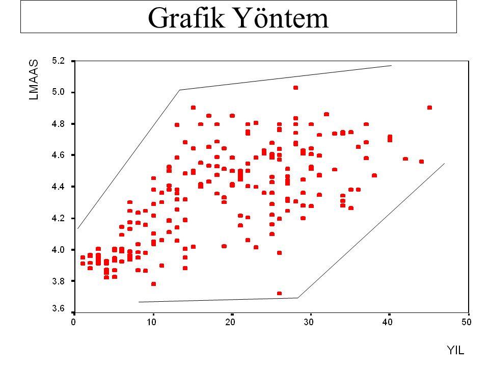 Farklı Varyansın Tesbit Edilmesi Grafik Yöntemle, Sıra Korelasyonu testi ile, Goldfeld-Quandt testi ile, White testi ile, Lagrange çarpanları testi ile