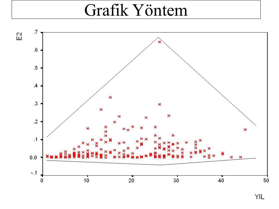 Goldfeld-Quandt Testi 1.Aşama H 0 : Eşit Varyans H 1 : Farklı Varyans 2.Aşama  = 0.05 3.Aşama 1.43<F tab <1.53 4.Aşama H 0 hipotezi reddedilebilir F hes > F tab = 3.2830