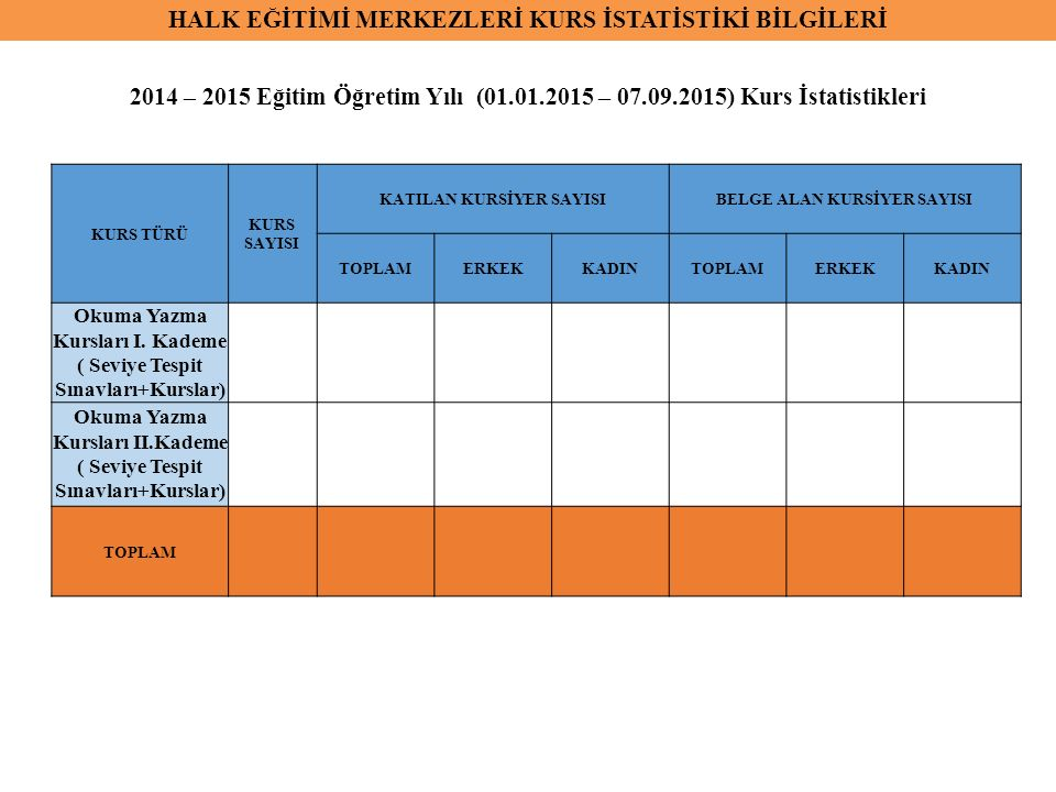 İŞBİRLİĞİ HALİNDE AÇILAN KURSLAR 2014-2015 EĞİTİM-ÖĞRETİM YILI (01/09/2014-31.08.2015) Kursa KayıtlıSertifika Alan İŞBİRLİĞİ YAPILAN KURUMLAR Açılan Kurs Sayısı Toplam Kursiyer Ekrek Kursiyer Kadın Kursiyer Toplam Kursiyer Ekrek Kursiyer Kadın Kursiyer 1Adalet Bakanlığı 2Aile ve Sosyal Politikalar Bakanlığı 3Belediye Başkanlığı 4Bir İlköğretim Kurumu 5Bir Ortaöğretim Kurumu 6Genelkurmay Başkanlığı 7Gençlik ve Spor İl Müdürlüğü 8Milli Savunma Bakanlığı 9Sağlık Bakanlığı 10Sivil Toplum Kuruluşları 11Türk Hava Kurumu 12Yerel Düzeyde Protokol Yapılan Firmalarla 13Çevre ve Orman Müdürlüğü 14Üniversite 15İlçe Belediye Başkanlığı 16İçişleri Bakanlığı 17İşkur 18KURUM EKLEME YAPABİLİRSİNİZ.