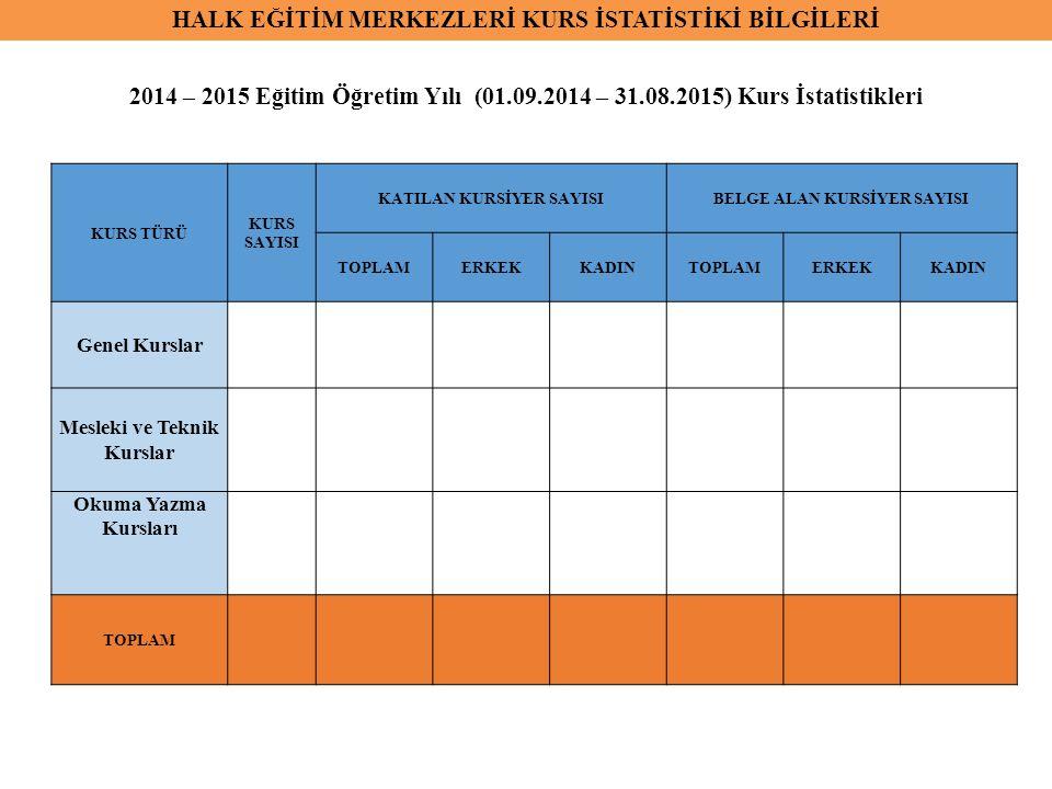 HALK EĞİTİM MERKEZLERİ KURS İSTATİSTİKİ BİLGİLERİ 2014 – 2015 Eğitim Öğretim Yılı (01.09.2014 – 31.08.2015) Kurs İstatistikleri KURS TÜRÜ KURS SAYISI KATILAN KURSİYER SAYISIBELGE ALAN KURSİYER SAYISI TOPLAMERKEKKADINTOPLAMERKEKKADIN Genel Kurslar Mesleki ve Teknik Kurslar Okuma Yazma Kursları TOPLAM