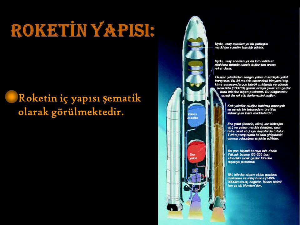 ROKET İ N YAPISI: Roketin iç yapısı ş ematik olarak görülmektedir.