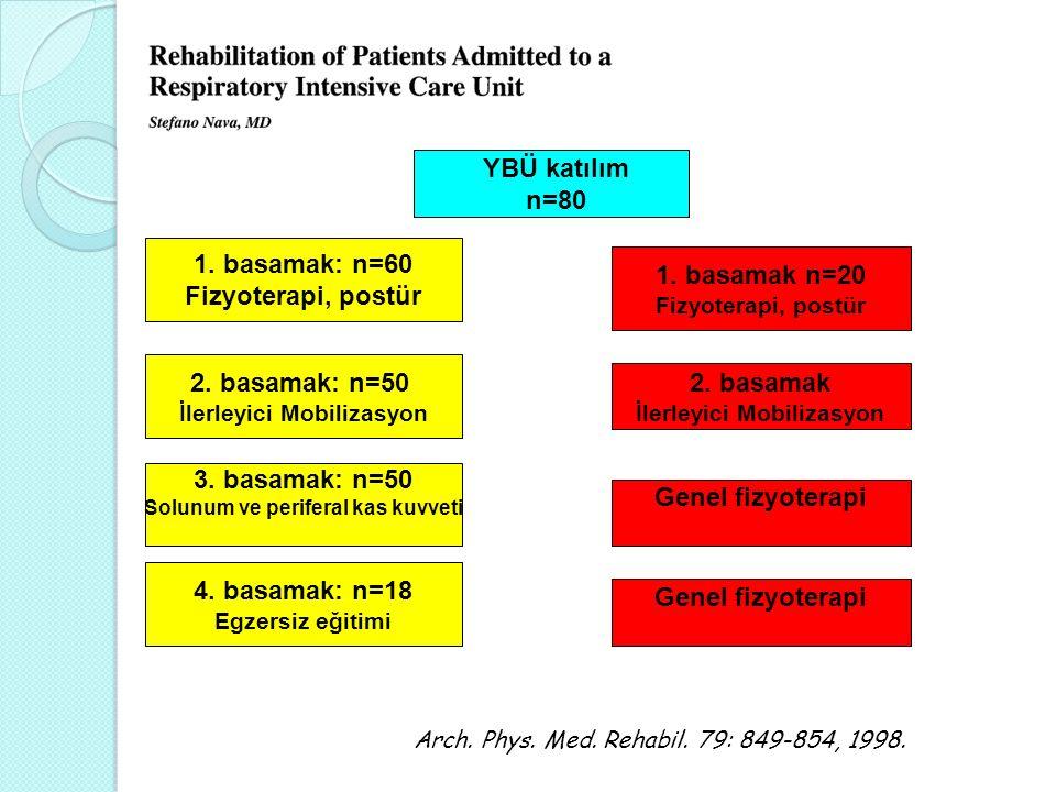 YBÜ katılım n=80 Arch.Phys. Med. Rehabil. 79: 849-854, 1998.