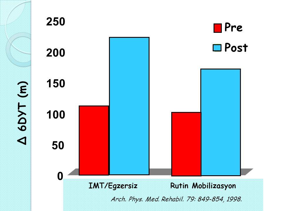 Δ 6DYT (m) Pre Post Arch. Phys. Med. Rehabil. 79: 849-854, 1998.