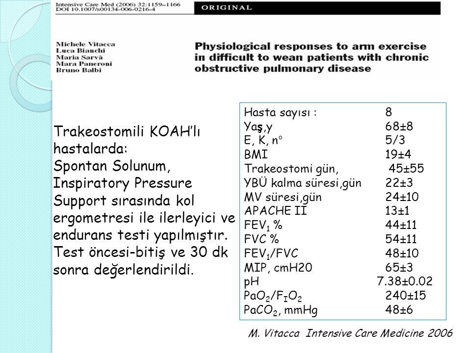 Hasta sayısı : 8 Yaş,y 68±8 E, K, n° 5/3 BMI 19±4 Trakeostomi gün, 45±55 YBÜ kalma süresi,gün 22±3 MV süresi,gün 24±10 APACHE II 13±1 FEV 1 % 44±11 FVC % 54±11 FEV 1 /FVC 48±10 MIP, cmH20 65±3 pH 7.38±0.02 PaO 2 /F I O 2 240±15 PaCO 2, mmHg 48±6 M.