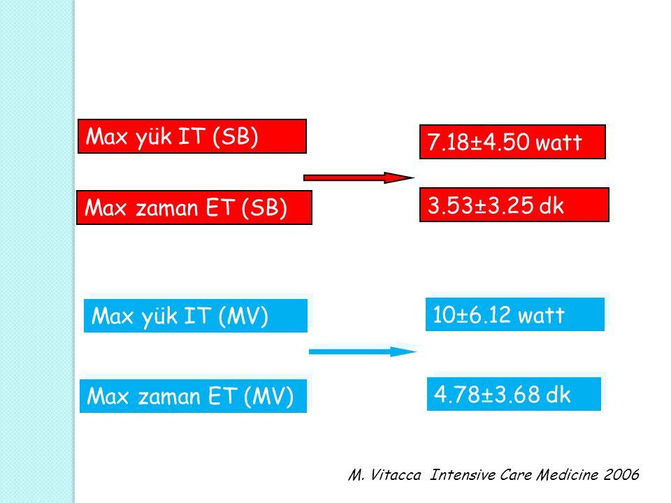 Max yük IT (SB) 7.18±4.50 watt Max zaman ET (SB) 3.53±3.25 dk Max yük IT (MV) 10±6.12 watt Max zaman ET (MV) 4.78±3.68 dk M.