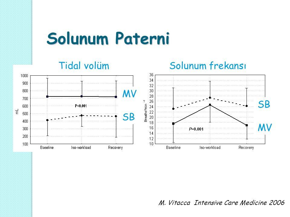 Solunum Paterni Solunum Paterni Tidal volüm Solunum frekansı MV SB MV