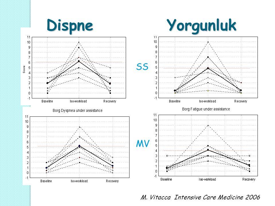 M. Vitacca Intensive Care Medicine 2006 Dispne Yorgunluk Dispne Yorgunluk S MV