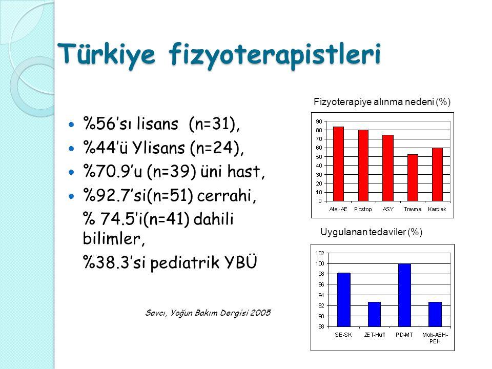 Türkiye fizyoterapistleri %56'sı lisans (n=31), %44'ü Ylisans (n=24), %70.9'u (n=39) üni hast, %92.7'si(n=51) cerrahi, % 74.5'i(n=41) dahili bilimler, %38.3'si pediatrik YBÜ Savcı, Yoğun Bakım Dergisi 2005 Fizyoterapiye alınma nedeni (%) Uygulanan tedaviler (%)