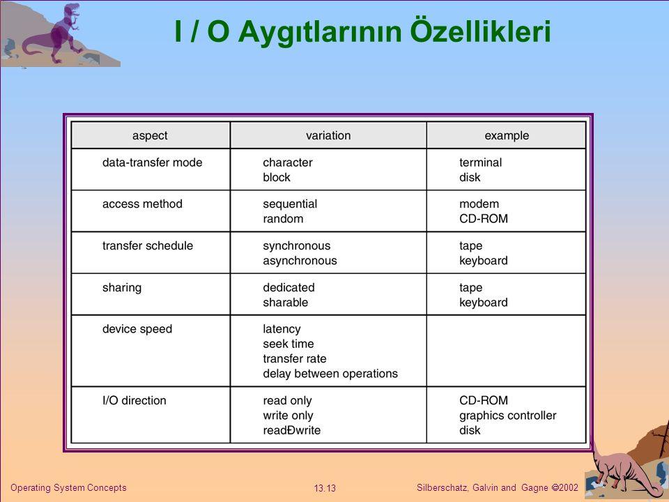 Silberschatz, Galvin and Gagne  2002 13.13 Operating System Concepts I / O Aygıtlarının Özellikleri