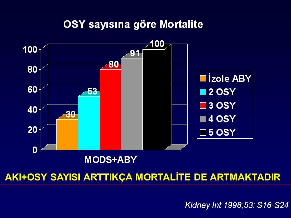 Kidney Int 1998;53: S16-S24 AKI+OSY SAYISI ARTTIKÇA MORTALİTE DE ARTMAKTADIR