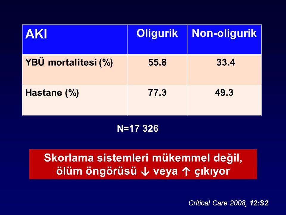 AKI OligurikNon-oligurik YBÜ mortalitesi (%)55.8 33.4 Hastane (%)77.349.3 Critical Care 2008, 12:S2 Skorlama sistemleri mükemmel değil, ölüm öngörüsü