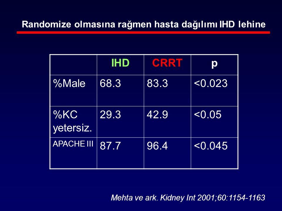 IHDCRRTp %Male68.383.3<0.023 %KC yetersiz. 29.342.9<0.05 APACHE III 87.796.4<0.045 Mehta ve ark. Kidney Int 2001;60:1154-1163 Randomize olmasına rağme