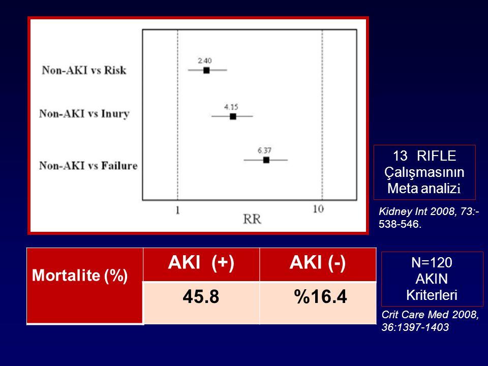Mortalite (%) AKI (+)AKI (-) 45.8 %16.4 13RIFLE Çalışmasının Meta analiz i N=120 AKIN Kriterleri Kidney Int 2008, 73:- 538-546. Crit Care Med 2008, 36