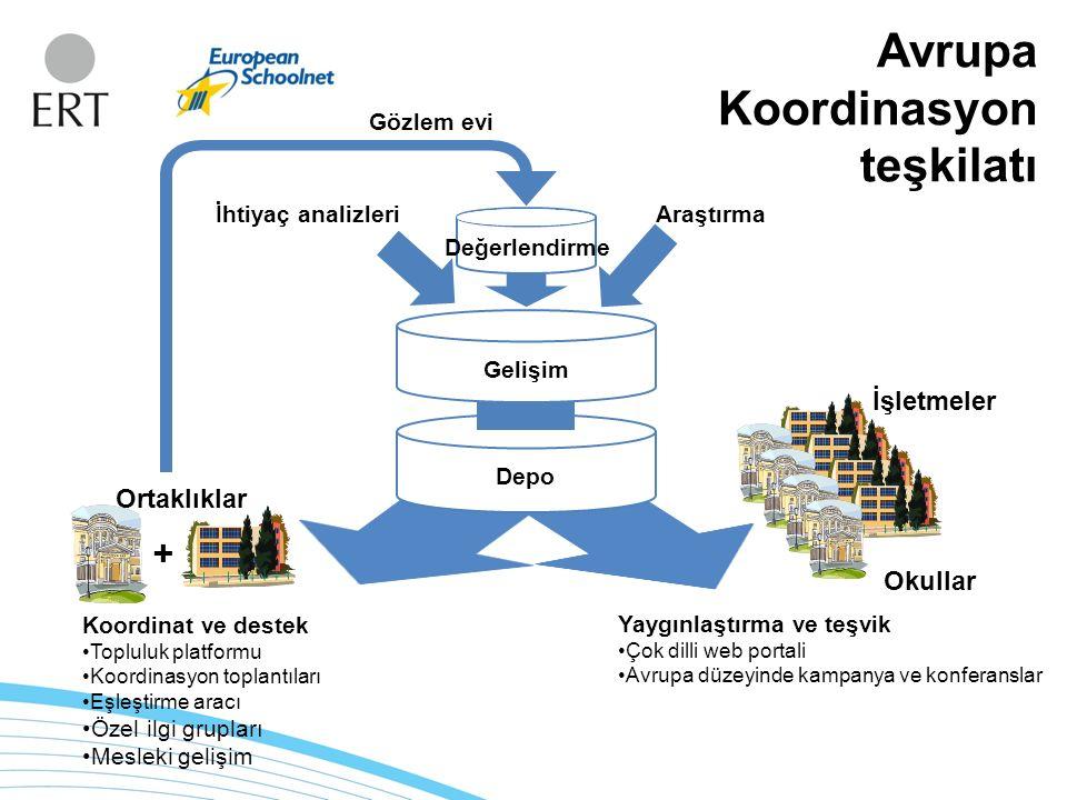 Araştırma İhtiyaç analizleri + Koordinat ve destek Topluluk platformu Koordinasyon toplantıları Eşleştirme aracı Özel ilgi grupları Mesleki gelişim Yaygınlaştırma ve teşvik Çok dilli web portali Avrupa düzeyinde kampanya ve konferanslar Depo Ortaklıklar Okullar İşletmeler Gözlem evi Değerlendirme Repository Gelişim Avrupa Koordinasyon teşkilatı