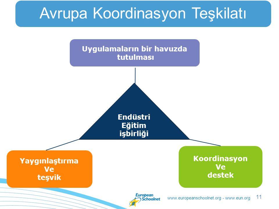 www.europeanschoolnet.org - www.eun.org 11 Avrupa Koordinasyon Teşkilatı Endüstri Eğitim işbirliği Uygulamaların bir havuzda tutulması Yaygınlaştırma Ve teşvik Koordinasyon Ve destek