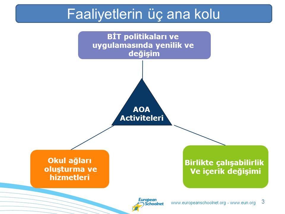 www.europeanschoolnet.org - www.eun.org 3 Three strands of activity AOA Activiteleri BİT politikaları ve uygulamasında yenilik ve değişim Okul ağları oluşturma ve hizmetleri Birlikte çalışabilirlik Ve içerik değişimi Faaliyetlerin üç ana kolu