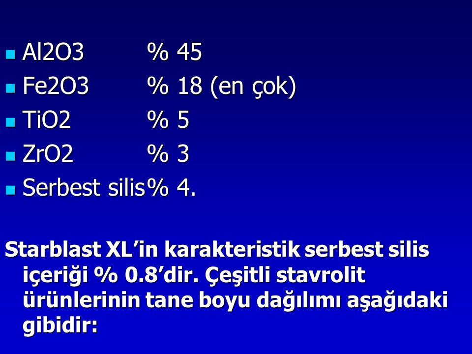 Al2O3% 45 Al2O3% 45 Fe2O3% 18 (en çok) Fe2O3% 18 (en çok) TiO2% 5 TiO2% 5 ZrO2% 3 ZrO2% 3 Serbest silis% 4. Serbest silis% 4. Starblast XL'in karakter