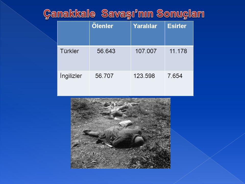 ÖlenlerYaralılarEsirler Türkler 56.643 107.007 11.178 İngilizler 56.707123.5987.654