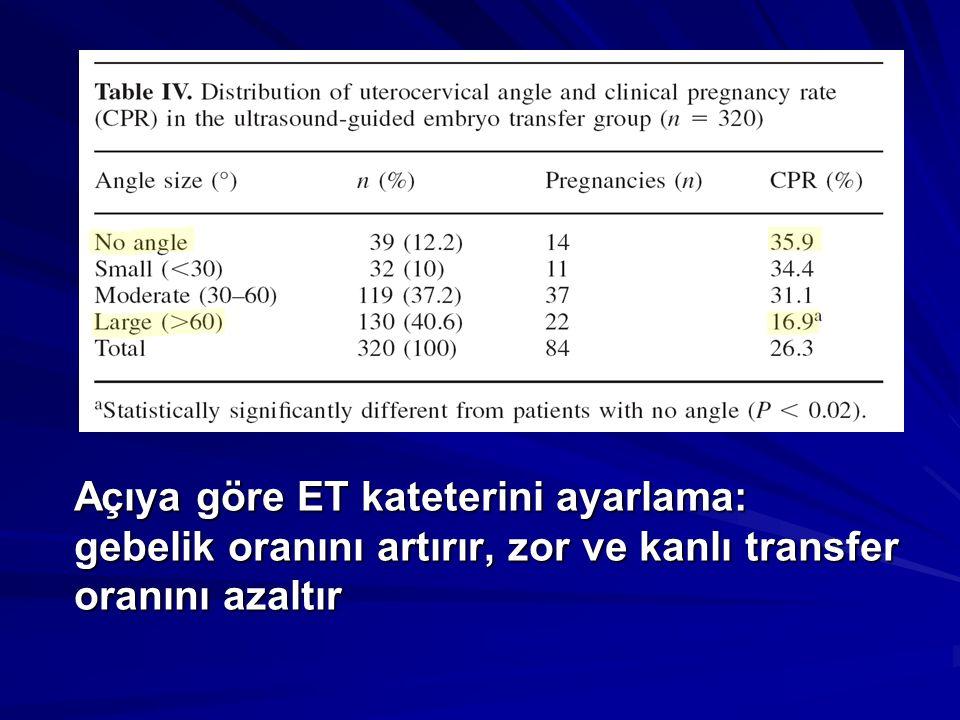 Açıya göre ET kateterini ayarlama: gebelik oranını artırır, zor ve kanlı transfer oranını azaltır