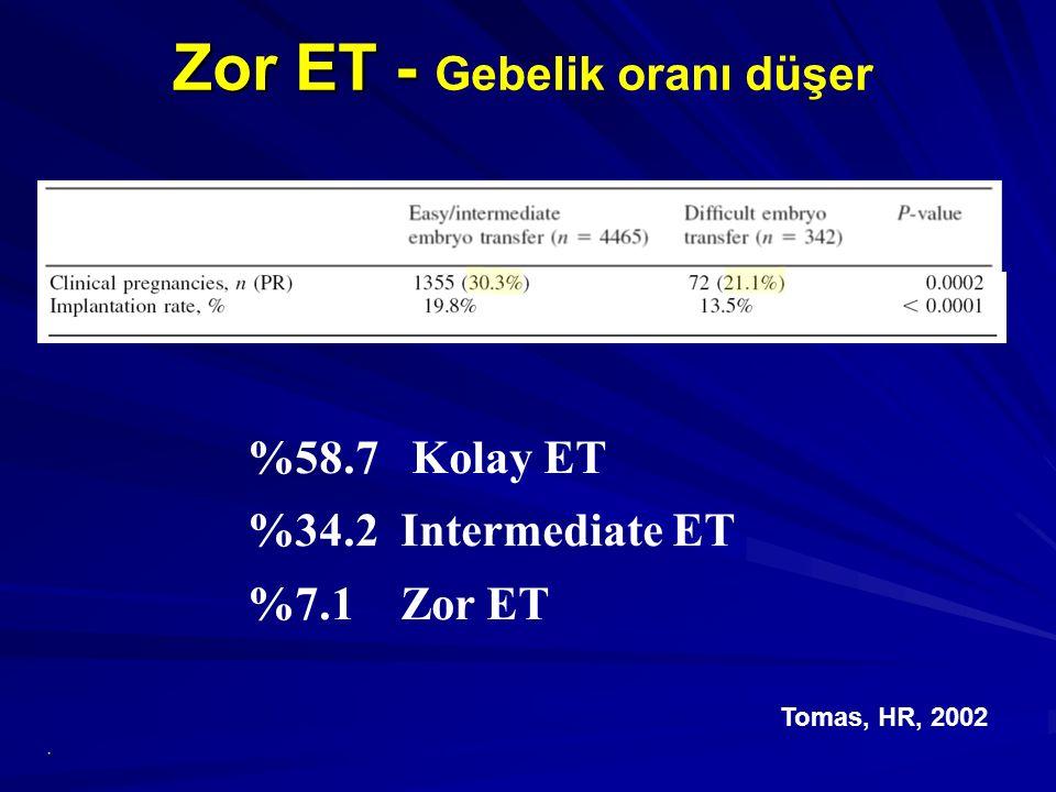 %58.7 Kolay ET %34.2 Intermediate ET %7.1 Zor ET Tomas, HR, 2002 Zor ET - Zor ET - Gebelik oranı düşer