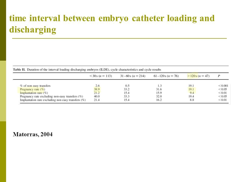 time interval between embryo catheter loading and discharging Matorras, 2004