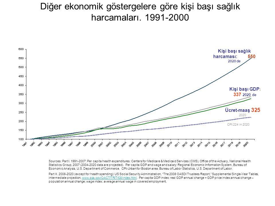 Diğer ekonomik göstergelere göre kişi başı sağlık harcamaları.