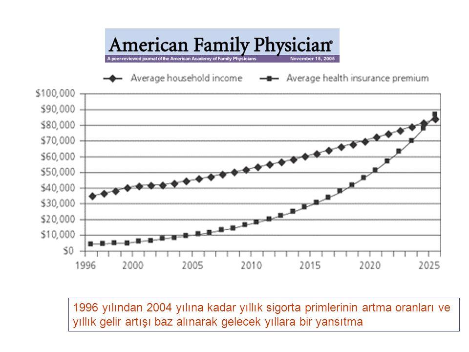 1996 yılından 2004 yılına kadar yıllık sigorta primlerinin artma oranları ve yıllık gelir artışı baz alınarak gelecek yıllara bir yansıtma