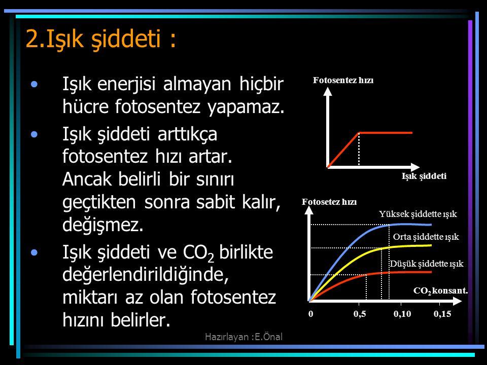 Hazırlayan :E.Önal 2.Işık şiddeti : Işık enerjisi almayan hiçbir hücre fotosentez yapamaz. Işık şiddeti arttıkça fotosentez hızı artar. Ancak belirli