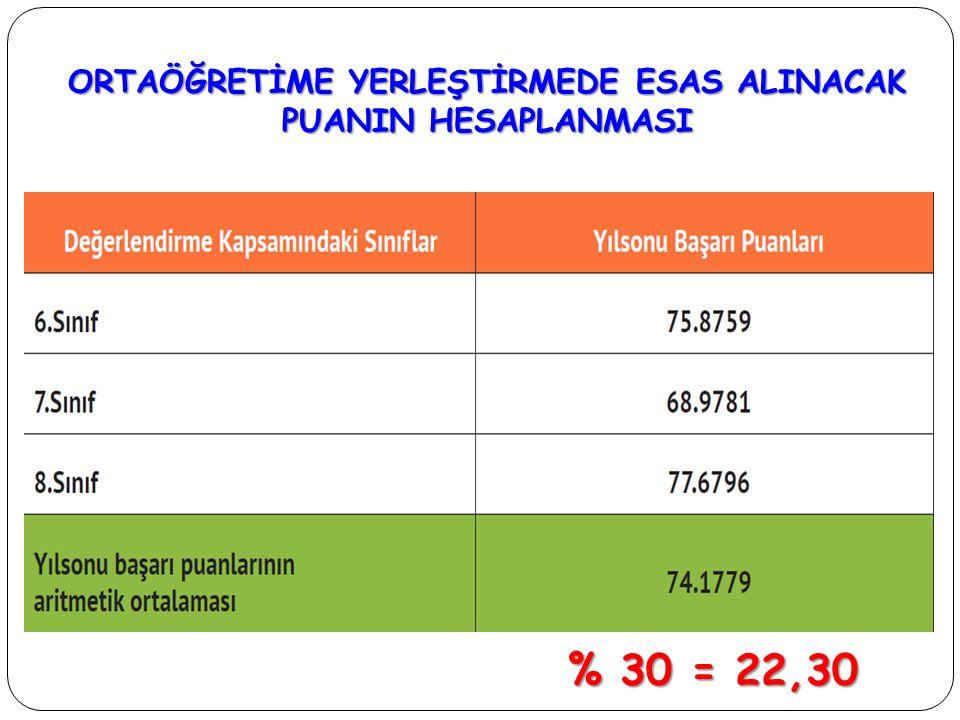 ORTAÖĞRETİME YERLEŞTİRMEDE ESAS ALINACAK PUANIN HESAPLANMASI % 30 = 22,30