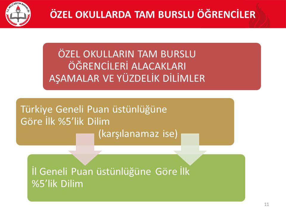 ÖZEL OKULLARDA TAM BURSLU ÖĞRENCİLER ÖZEL OKULLARIN TAM BURSLU ÖĞRENCİLERİ ALACAKLARI AŞAMALAR VE YÜZDELİK DİLİMLER Türkiye Geneli Puan üstünlüğüne Göre İlk %5'lik Dilim (karşılanamaz ise) İl Geneli Puan üstünlüğüne Göre İlk %5'lik Dilim 11
