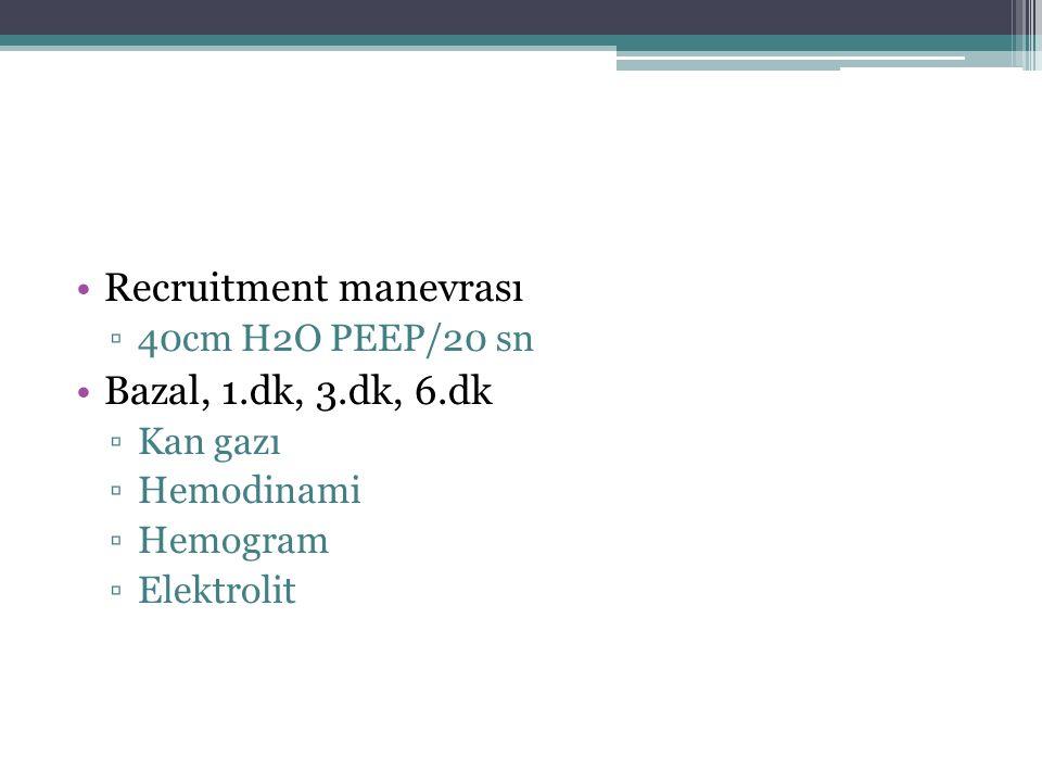 Recruitment manevrası ▫40cm H2O PEEP/20 sn Bazal, 1.dk, 3.dk, 6.dk ▫Kan gazı ▫Hemodinami ▫Hemogram ▫Elektrolit
