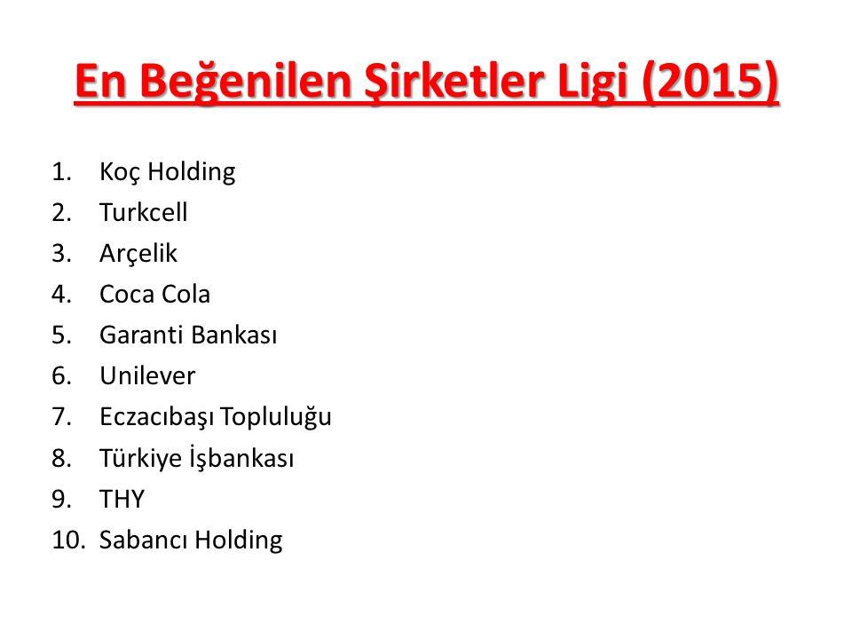 En Beğenilen Şirketler Ligi (2015) 1.Koç Holding 2.Turkcell 3.Arçelik 4.Coca Cola 5.Garanti Bankası 6.Unilever 7.Eczacıbaşı Topluluğu 8.Türkiye İşbankası 9.THY 10.Sabancı Holding